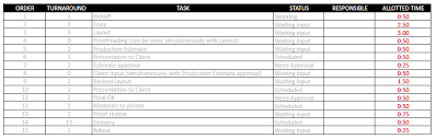 template for time management schedule method statement template