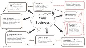 Plan Template Refresh And Revitalise Your Simple One Page Business Plan Template