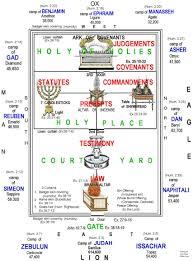 tabernacle chart 3 jpg 1705 2295 scriptural references