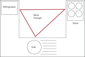 kitchen triangle design with island kitchen triangle triangle layout design formidable picture