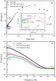 materials free full text electrochemical behavior of al b4c