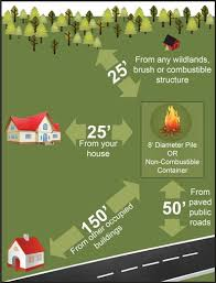 Backyard Fire Pit Regulations Know The Law Before Burning Outdoors In Florida Florida U0027s