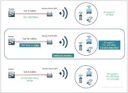 cisco multi gigabit ethernet technology nbase t technology and