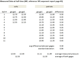 football and the ideal gas law edn