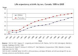 life expectancy tables 2016 expectancy