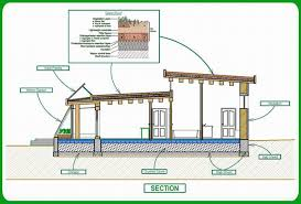 green architecture house plans green home planstechnology green energy passive solar house plans