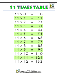 Division Table Chart Multiplication Division Lessons Tes Teach