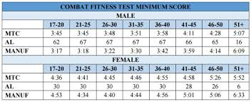 new prt standards 2017 update how to score the marine corps combat fitness test