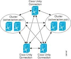 unity networking tutorial pdf networking guide for cisco unity connection release 10 x overview