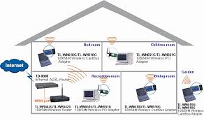 Designing A Home Network Home Wireless Network Design Designing A