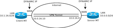 cara membuat vpn ip di mikrotik vpn any type between 2 mikrotik routers and no static ip addresses