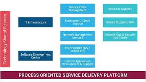 Ops It Service Desk Workflow Automation Document Management Services Technology