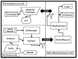 sensors free full text crossvit enhancing canopy monitoring