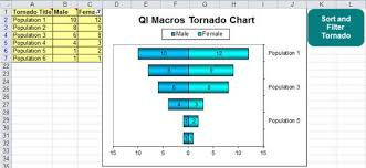 tornado chart in excel to compare characteristics