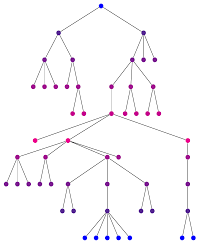 tikz forest how to format stylize a node based on its level