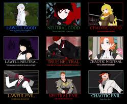 Alignment System Meme - alignments of rwby by rassilon001 on deviantart