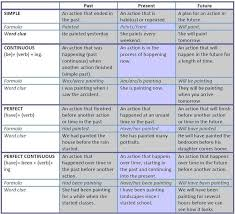 write the pattern of past tense and give exle future tense of the word write has
