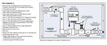 hvac fluid and air treatment u2013 threestrand stl