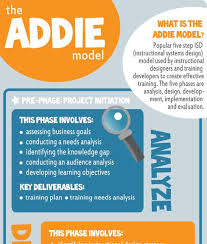 the addie model infographic archives e learning infographics