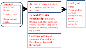 a narrative synthesis of the impact of primary health care