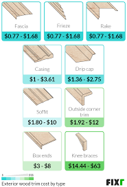 how much does it cost to install base cabinets wood trim installation cost wood trim prices