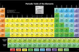 Periodice Table Periodic Table Wallpaper Download Free Beautiful Full Hd