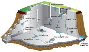 basement homes flooded basement in avon lake absolute plumbing boiler