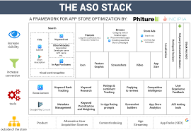 the app store optimization stack u2013 app store optimization stack