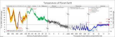 can we make better graphs of global temperature history realclimate