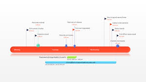timeline template open office business timeline template