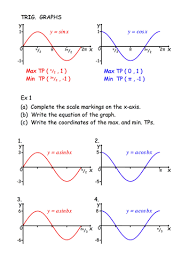 trig graphs by tumshy teaching resources tes