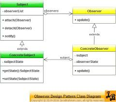 pattern exles in javascript 8 best uml excellence images on pinterest coding computer