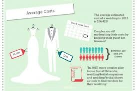 wedding costs wedding costs infographics visual ly