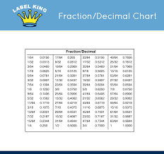 decimal to fraction chart number names worksheets fraction