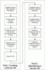 best practice guide for securing active directory installations