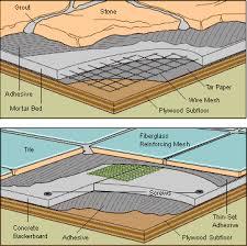Ceramic Tile Flooring Installation How To Lay Ceramic Tile Floor Home Design