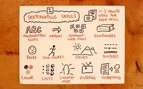 what is sketchnoting verbal to visual