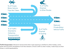 Capacity Design Year And Modal Capacity Global Designing Cities Initiative