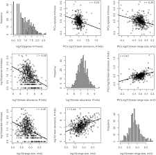 evolutionary patterns of range size abundance and species