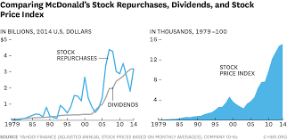 mcdonald u0027s has to do more than manipulate its stock price