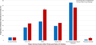 population based evaluation of major adverse events after catheter