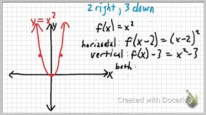 turning point form parabolas youtube