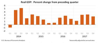 us bureau economic analysis economy us slows in 4q