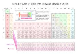 Valence Electrons On Periodic Table File Periodic Table Of Elements Showing Electron Shells Svg