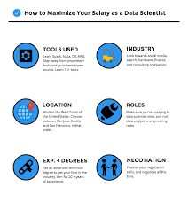Glass Ceiling Salary Survey by What Factors Can Increase Your Data Scientist Salary
