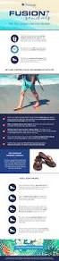 blog why orthotic sandals are healthier than flip flops