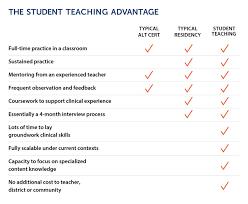 Letter Of Intent For Teaching Job Example by Tqb Teacher Quality Bulletin Newsletter