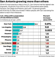 san marcos fastest growing city in the u s for third year running