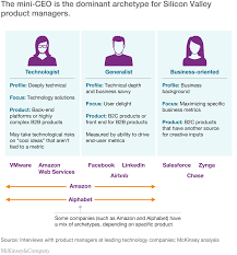 Architectural And Engineering Managers Job Description Product Managers For The Digital World Mckinsey U0026 Company