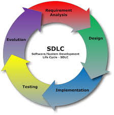 what are the software development phases web software and